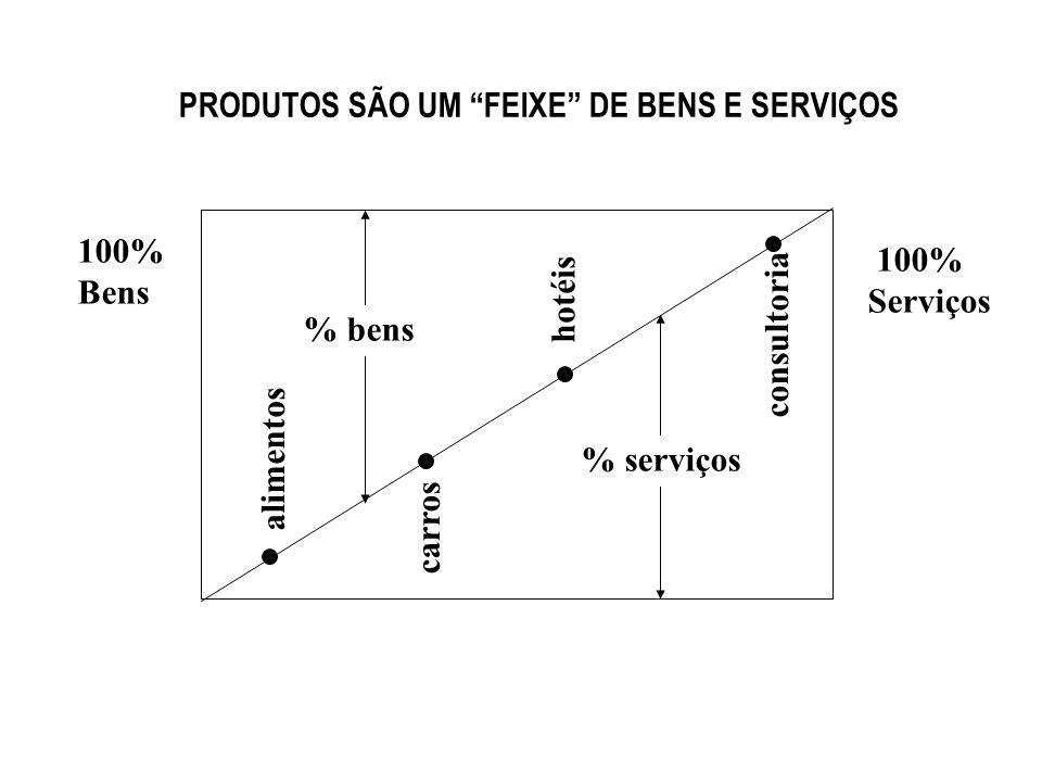 PRODUTOS SÃO UM FEIXE DE BENS E SERVIÇOS 100% Bens 100% Serviços % bens % serviços consultoria carros hotéis alimentos 1-7