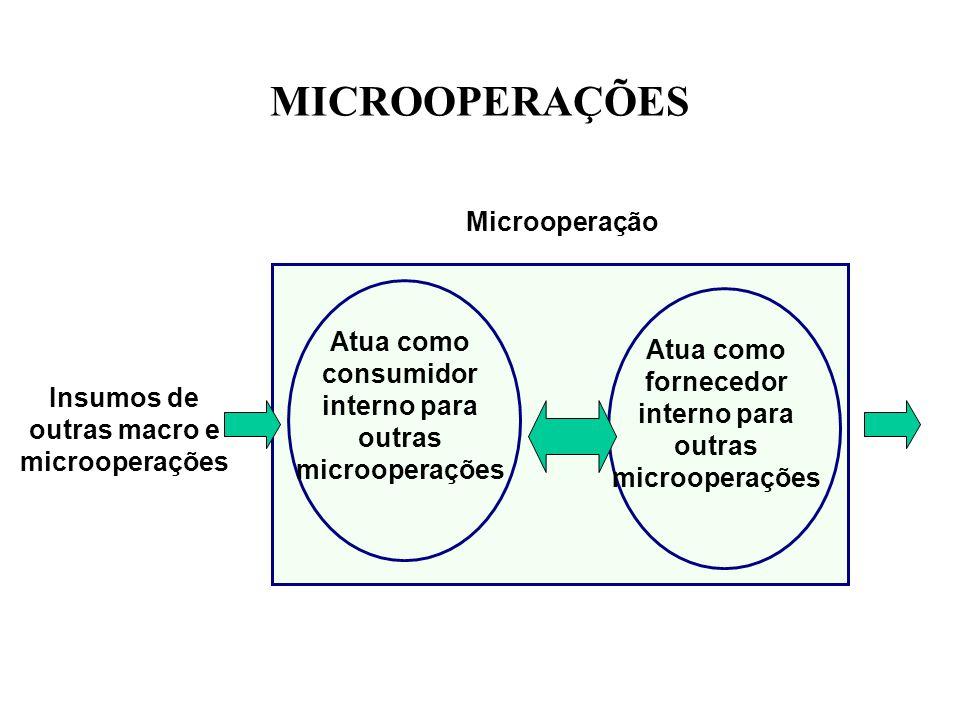 MICROOPERAÇÕES Insumos de outras macro e microoperações Atua como consumidor interno para outras microoperações Microoperação Atua como fornecedor interno para outras microoperações