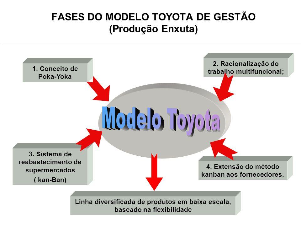 FASES DO MODELO TOYOTA DE GESTÃO (Produção Enxuta) Linha diversificada de produtos em baixa escala, baseado na flexibilidade 2.
