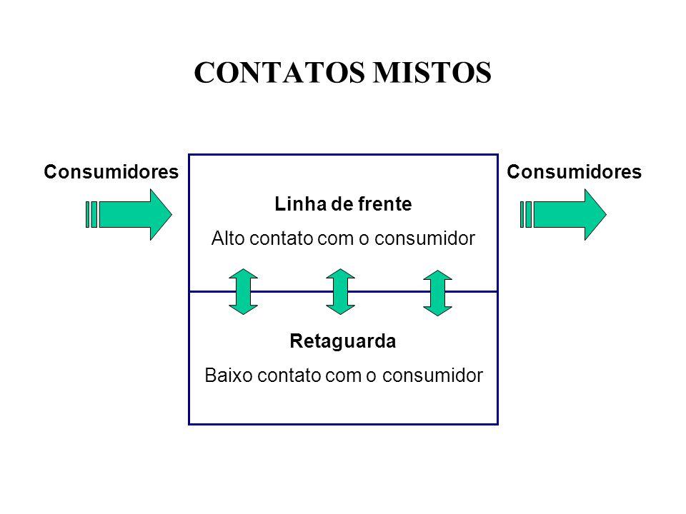 CONTATOS MISTOS Linha de frente Alto contato com o consumidor Retaguarda Baixo contato com o consumidor Consumidores