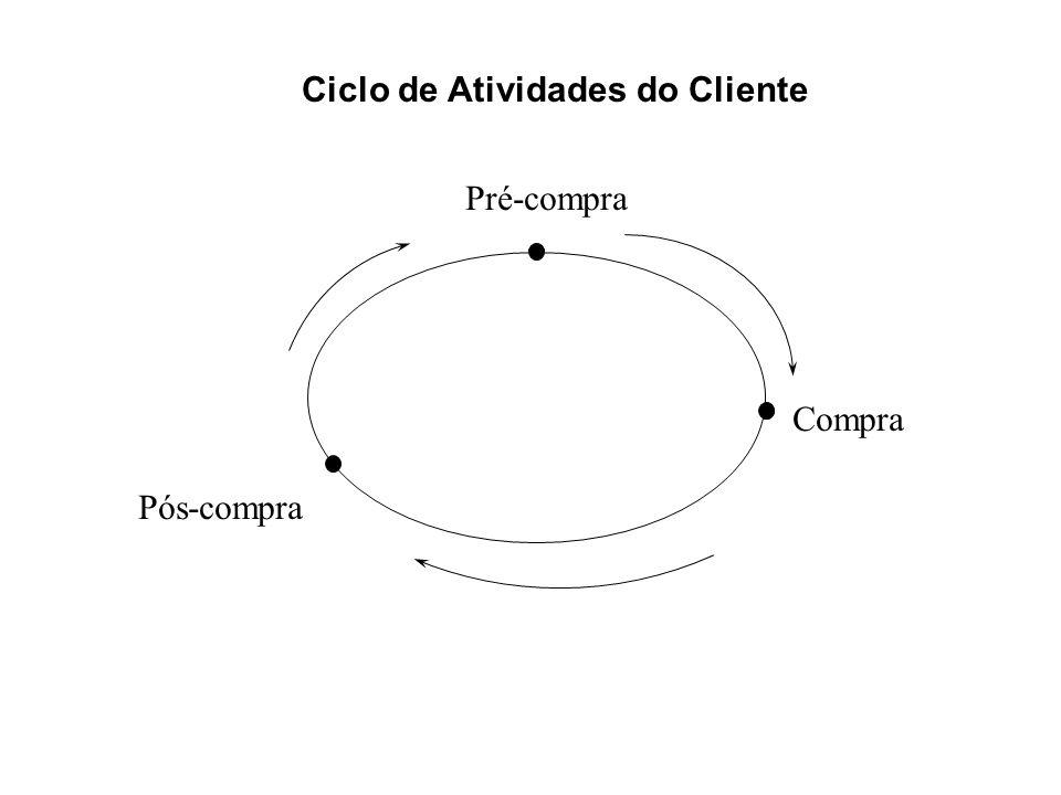 Ciclo de Atividades do Cliente Pré-compra Compra Pós-compra 2-11