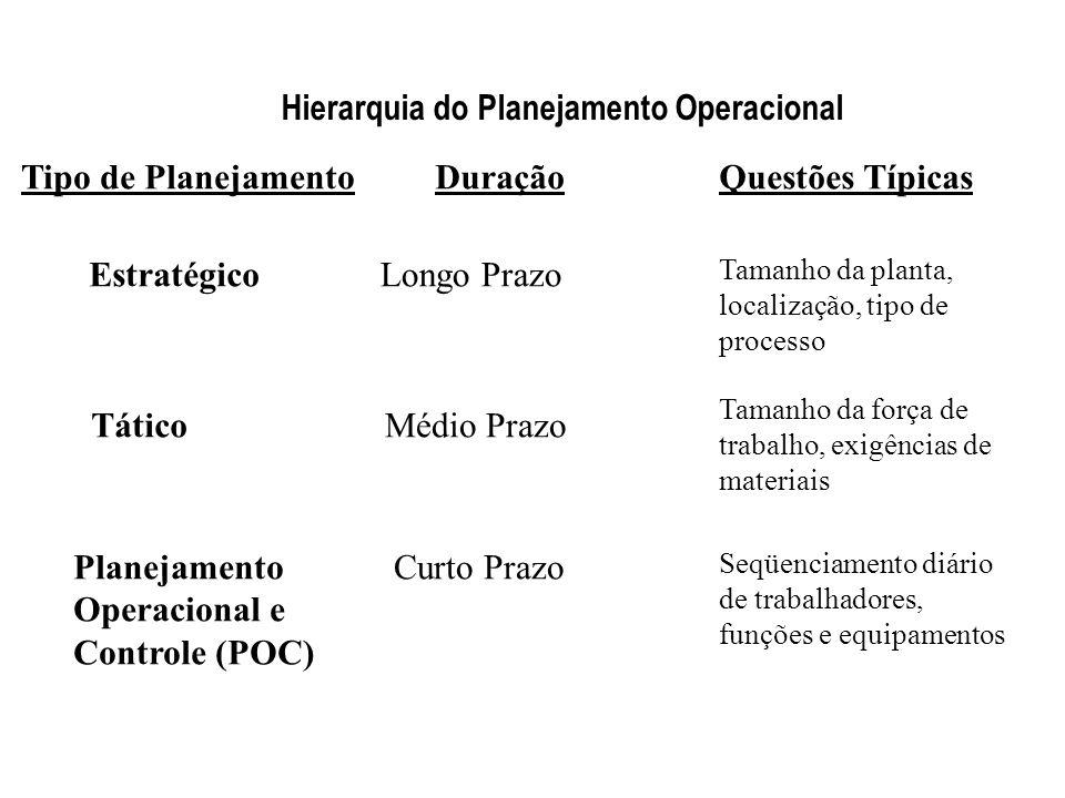 Hierarquia do Planejamento Operacional Tático Estratégico Planejamento Operacional e Controle (POC) Tipo de PlanejamentoDuraçãoQuestões Típicas Longo Prazo Tamanho da planta, localização, tipo de processo Médio Prazo Tamanho da força de trabalho, exigências de materiais Curto Prazo Seqüenciamento diário de trabalhadores, funções e equipamentos 2-4