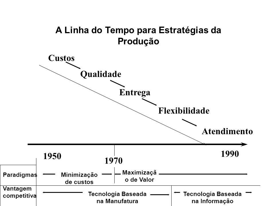 A Linha do Tempo para Estratégias da Produção Custos Entrega Flexibilidade Atendimento 1950 1990 Qualidade 2-6 Minimização de custos 1970 Maximizaçã o de Valor Paradigmas Tecnologia Baseada na Informação Tecnologia Baseada na Manufatura Vantagem competitiva