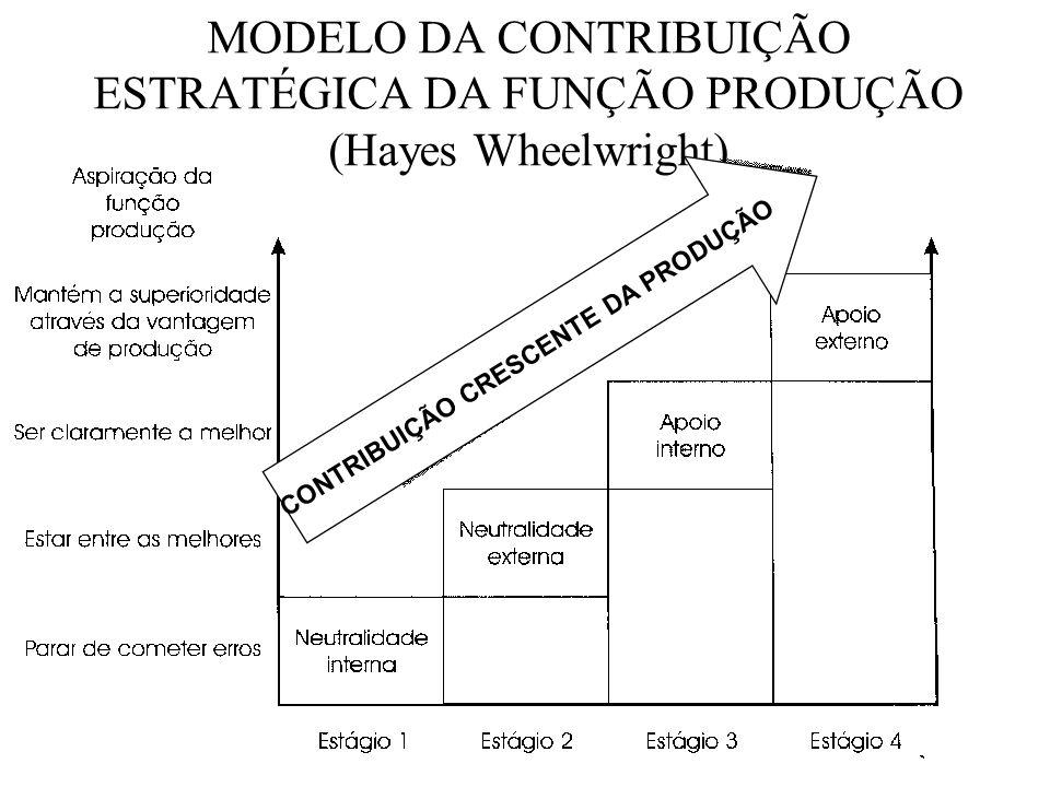 MODELO DA CONTRIBUIÇÃO ESTRATÉGICA DA FUNÇÃO PRODUÇÃO (Hayes Wheelwright) CONTRIBUIÇÃO CRESCENTE DA PRODUÇÃO