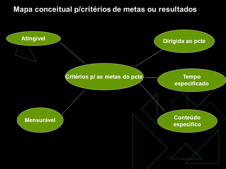 Atingível Critérios p/ as metas do pcte Tempo especificado Dirigida ao pcte Conteúdo específico Mensurável Mapa conceitual p/critérios de metas ou resultados