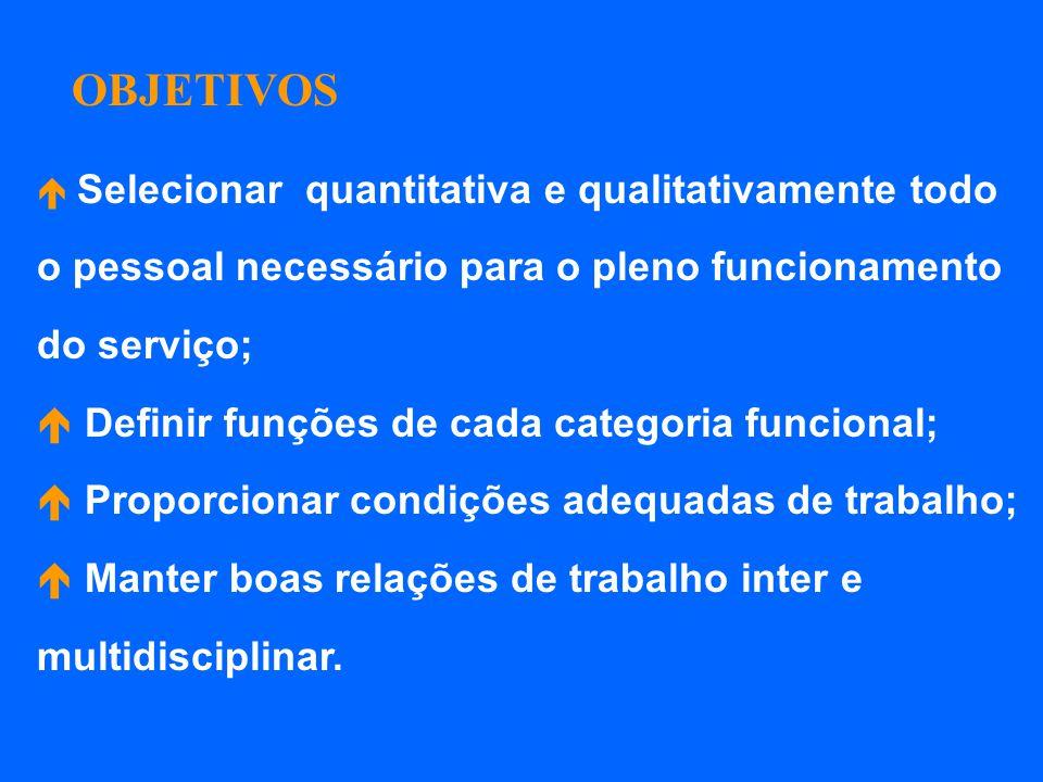OBJETIVOS Selecionar quantitativa e qualitativamente todo o pessoal necessário para o pleno funcionamento do serviço; Definir funções de cada categori