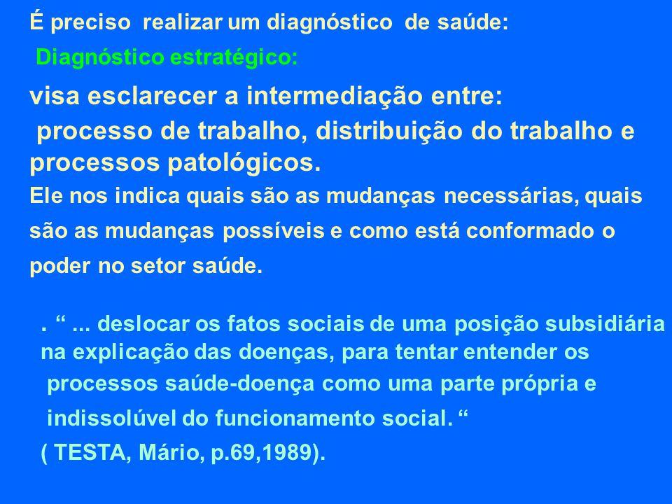 É preciso realizar um diagnóstico de saúde: Diagnóstico estratégico: visa esclarecer a intermediação entre: processo de trabalho, distribuição do trab