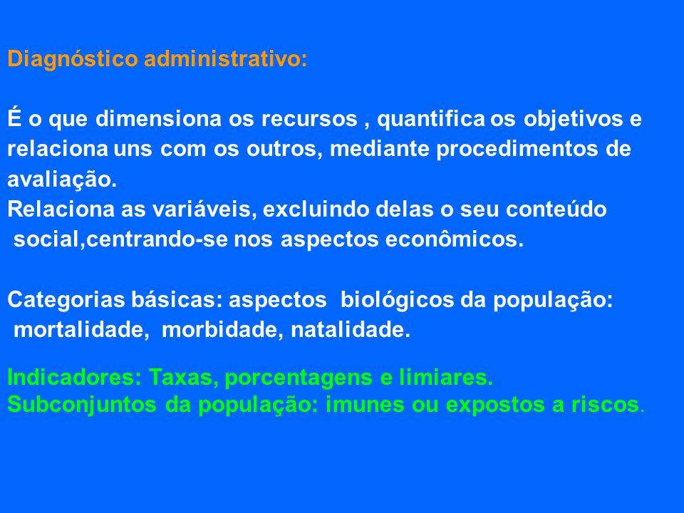 Diagnóstico administrativo: É o que dimensiona os recursos, quantifica os objetivos e relaciona uns com os outros, mediante procedimentos de avaliação