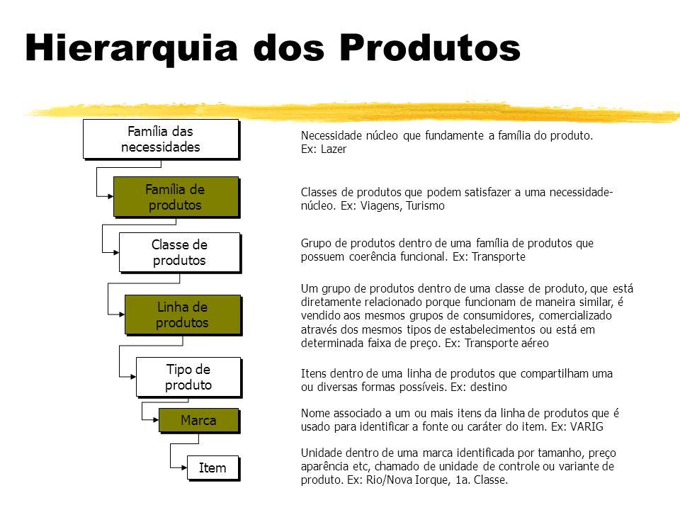 CLASSIFICAÇÃO DOS PRODUTOS 2. tipo de consumidor zINDUSTRIAIS: (bens de capital, suprimentos, serviços, materiais e componentes)
