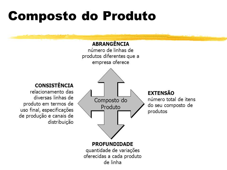 Hierarquia dos Produtos Família das necessidades Família de produtos Classe de produtos Linha de produtos Tipo de produto Marca Item Grupo de produtos