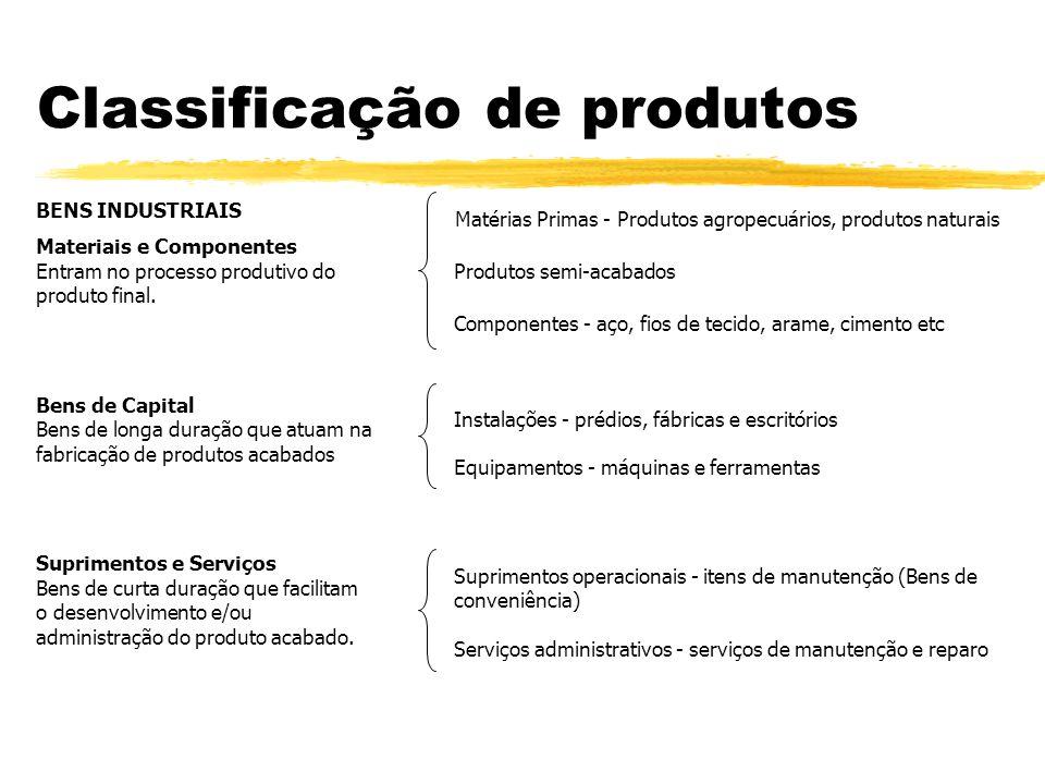 BENS DE CONSUMO Bens de Conveniência - Compra com freqüência, de imediato e com esforço mínimo Bens de Consumo Geral - compra regular ou rotineira. Ex