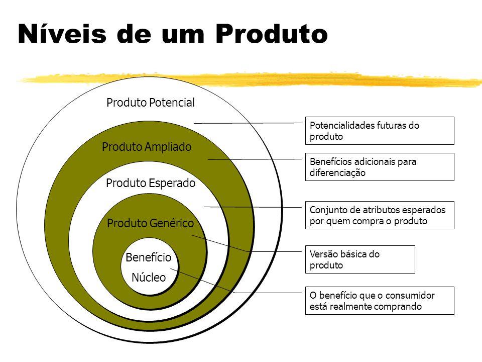 O que é um Produto É algo que pode ser oferecido a um mercado para sua apreciação, aquisição, uso ou consumo para satisfazer um desejo ou necessidade