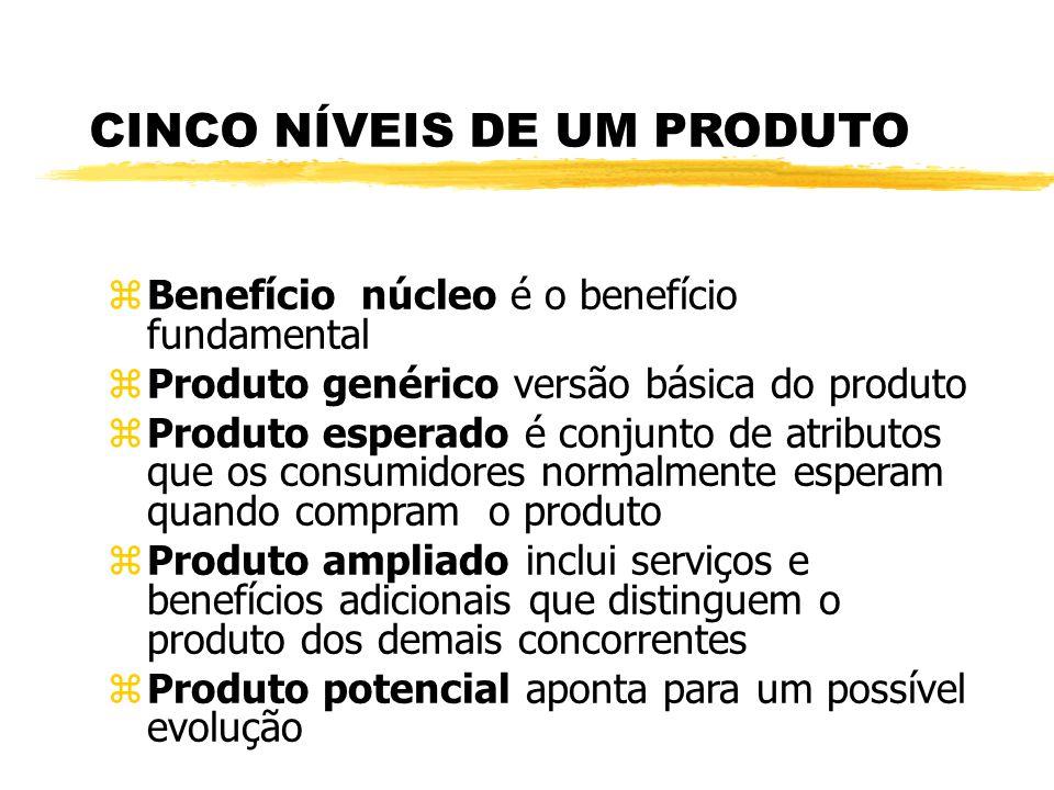 Níveis de um Produto Produto Genérico Produto Esperado Produto Ampliado Produto Potencial Benefício Núcleo O benefício que o consumidor está realmente
