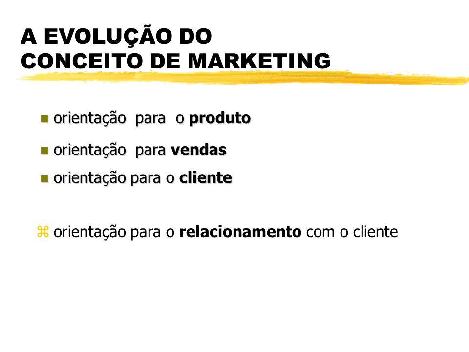 Pesquisa de Marketing Segmentação, Definição do Target, Diferenciação e Posicionamento Mix de Marketing Implementação Controle ETAPAS DO PROCESSO DE A
