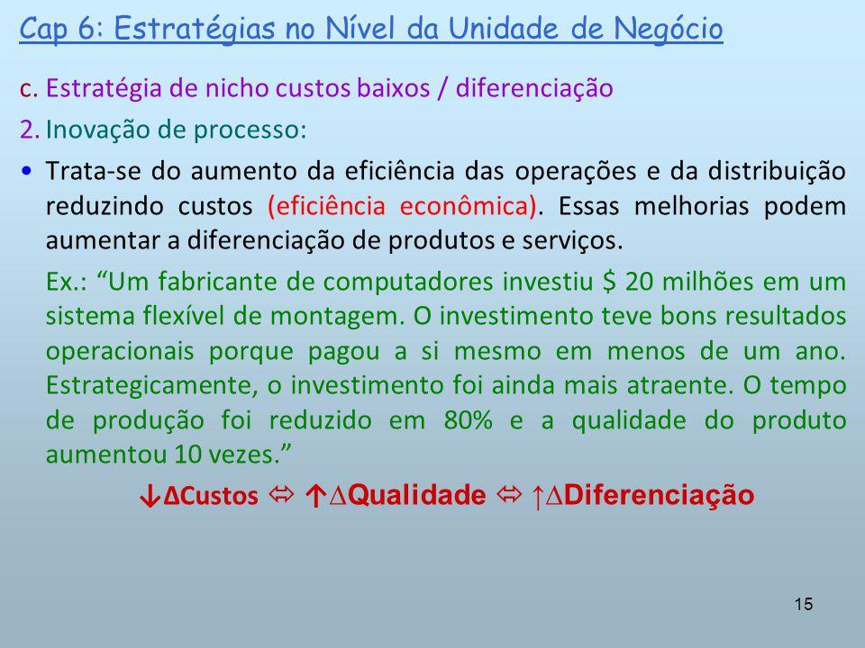 15 Cap 6: Estratégias no Nível da Unidade de Negócio c.Estratégia de nicho custos baixos / diferenciação 2.Inovação de processo: Trata-se do aumento d
