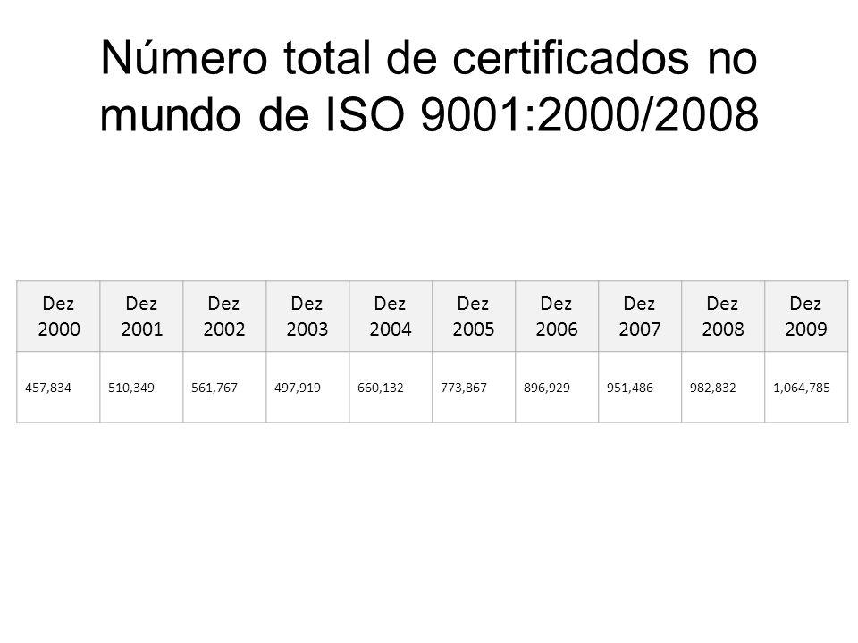 Número total de certificados no mundo de ISO 9001:2000/2008 Dez 2000 Dez 2001 Dez 2002 Dez 2003 Dez 2004 Dez 2005 Dez 2006 Dez 2007 Dez 2008 Dez 2009