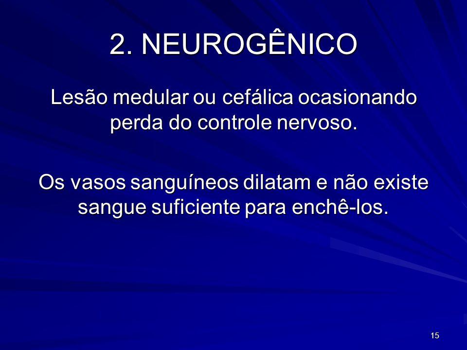 15 2. NEUROGÊNICO Lesão medular ou cefálica ocasionando perda do controle nervoso. Os vasos sanguíneos dilatam e não existe sangue suficiente para enc