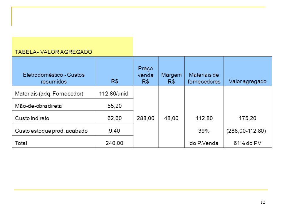 12 TABELA - VALOR AGREGADO Eletrodoméstico - Custos resumidosR$ Preço venda R$ Margem R$ Materiais de fornecedoresValor agregado Materiais (adq.