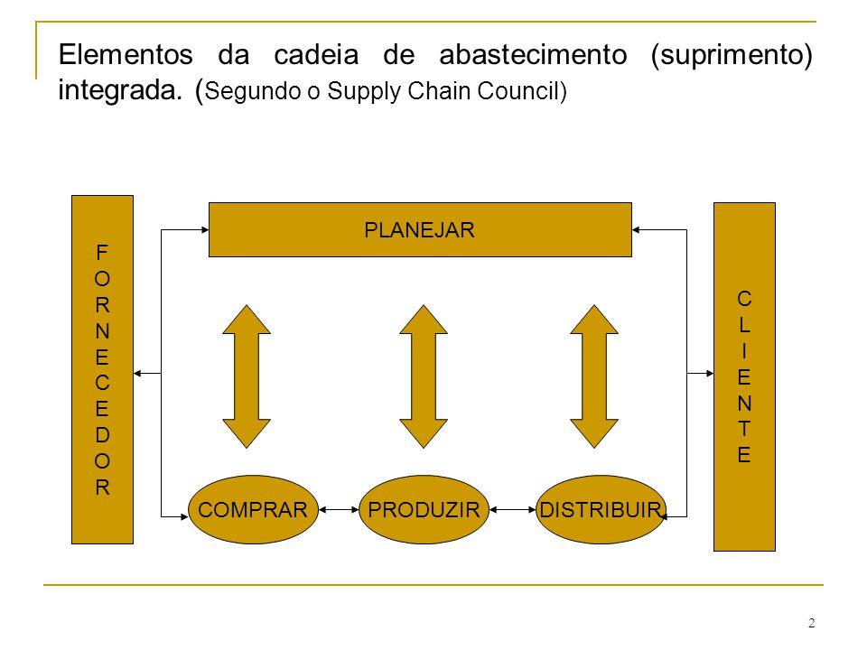 2 Elementos da cadeia de abastecimento (suprimento) integrada. ( Segundo o Supply Chain Council) FORNECEDORFORNECEDOR PLANEJAR CLIENTECLIENTE COMPRARP