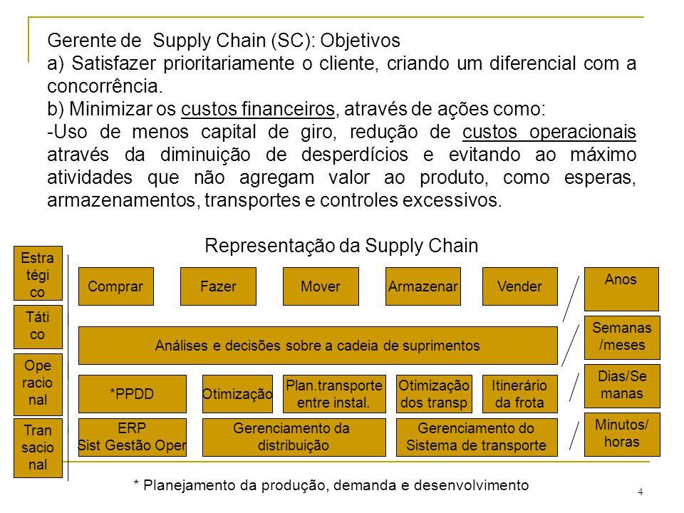 4 Gerente de Supply Chain (SC): Objetivos a) Satisfazer prioritariamente o cliente, criando um diferencial com a concorrência. b) Minimizar os custos