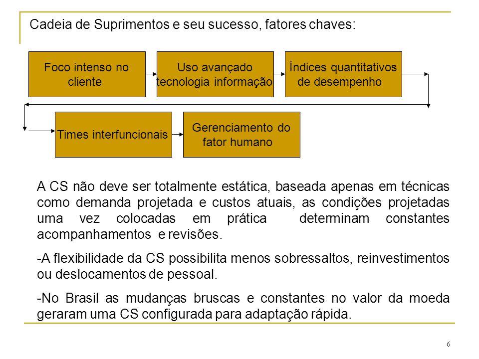 7 - Garantia de diferencial competitivo e sobrevivência das empresas = Cadeias de Suprimentos projetadas para flexibilidade e eficiência de resposta.