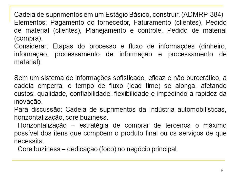 9 Cadeia de suprimentos em um Estágio Básico, construir. (ADMRP-384) Elementos: Pagamento do fornecedor, Faturamento (clientes), Pedido de material (c