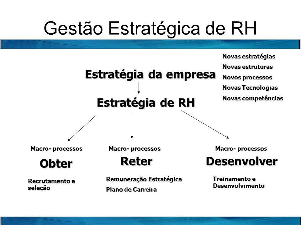 Gestão Estratégica de RH Estratégia da empresa Reter Obter Estratégia de RH Desenvolver Macro- processos Recrutamento e seleção Remuneração Estratégic