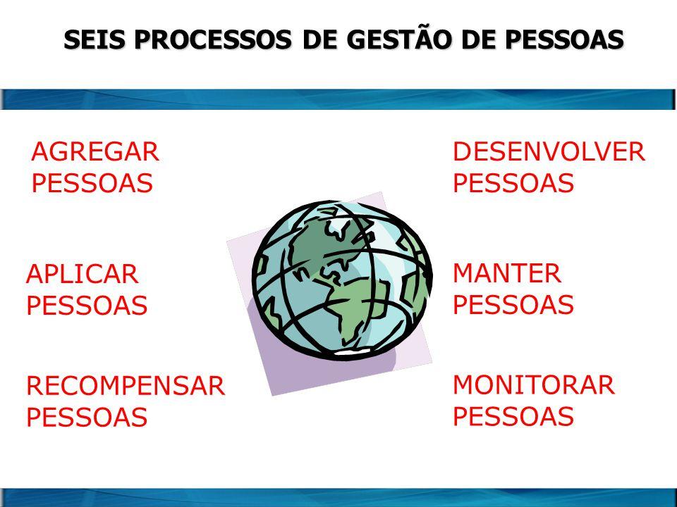 AGREGAR PESSOAS APLICAR PESSOAS SEIS PROCESSOS DE GESTÃO DE PESSOAS RECOMPENSAR PESSOAS DESENVOLVER PESSOAS MANTER PESSOAS MONITORAR PESSOAS