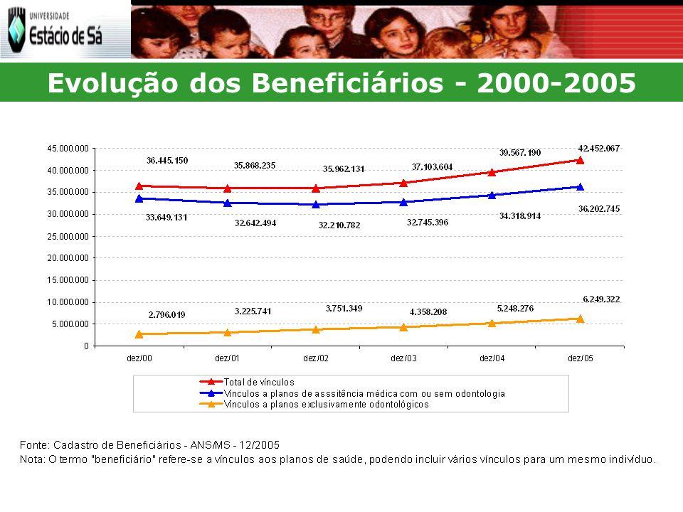 Evolução dos Beneficiários - 2000-2005
