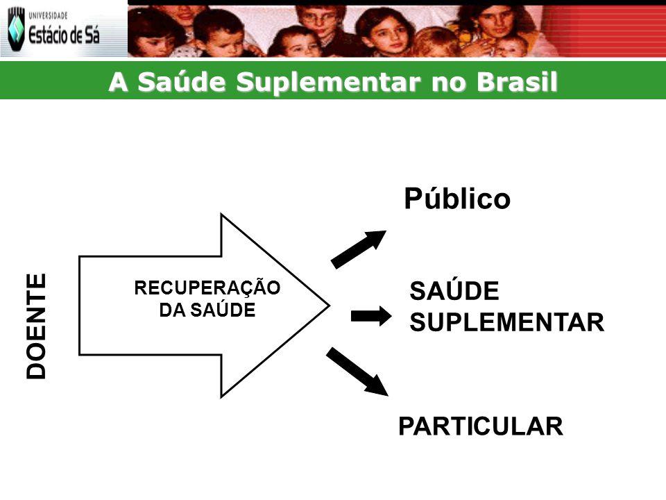 A Saúde Suplementar no Brasil SAÚDE SUPLEMENTAR DOENTE RECUPERAÇÃO DA SAÚDE Público PARTICULAR