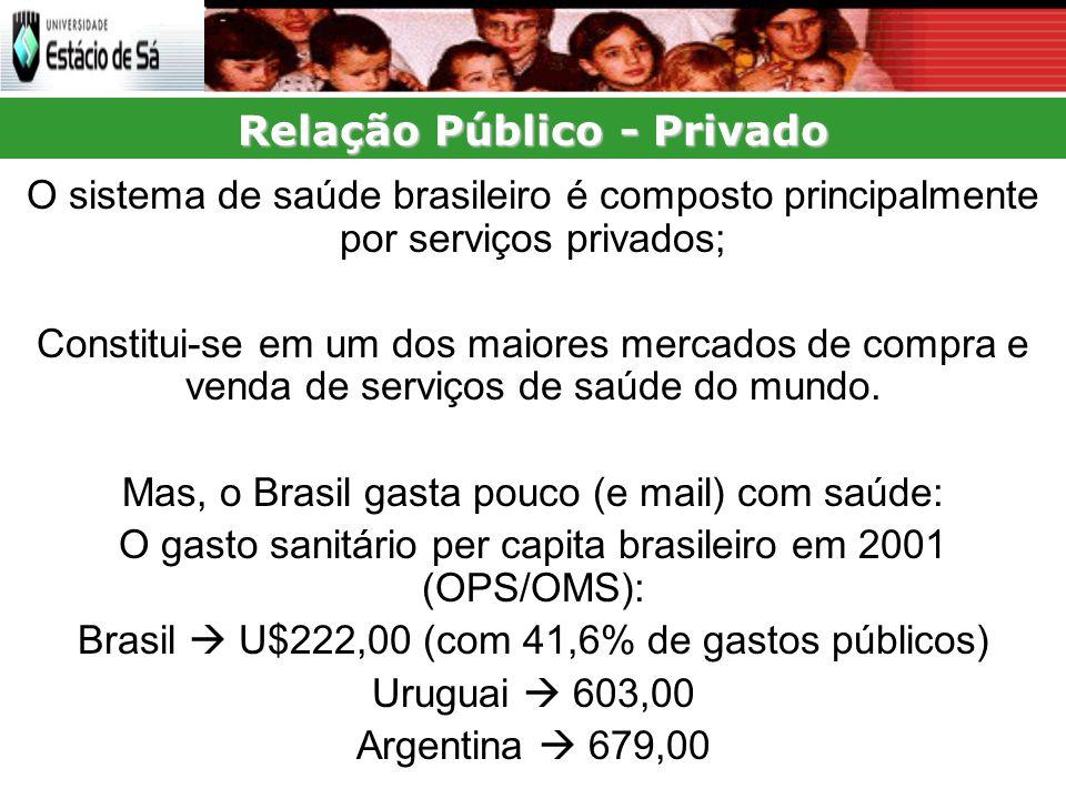 Relação Público - Privado O sistema de saúde brasileiro é composto principalmente por serviços privados; Constitui-se em um dos maiores mercados de compra e venda de serviços de saúde do mundo.
