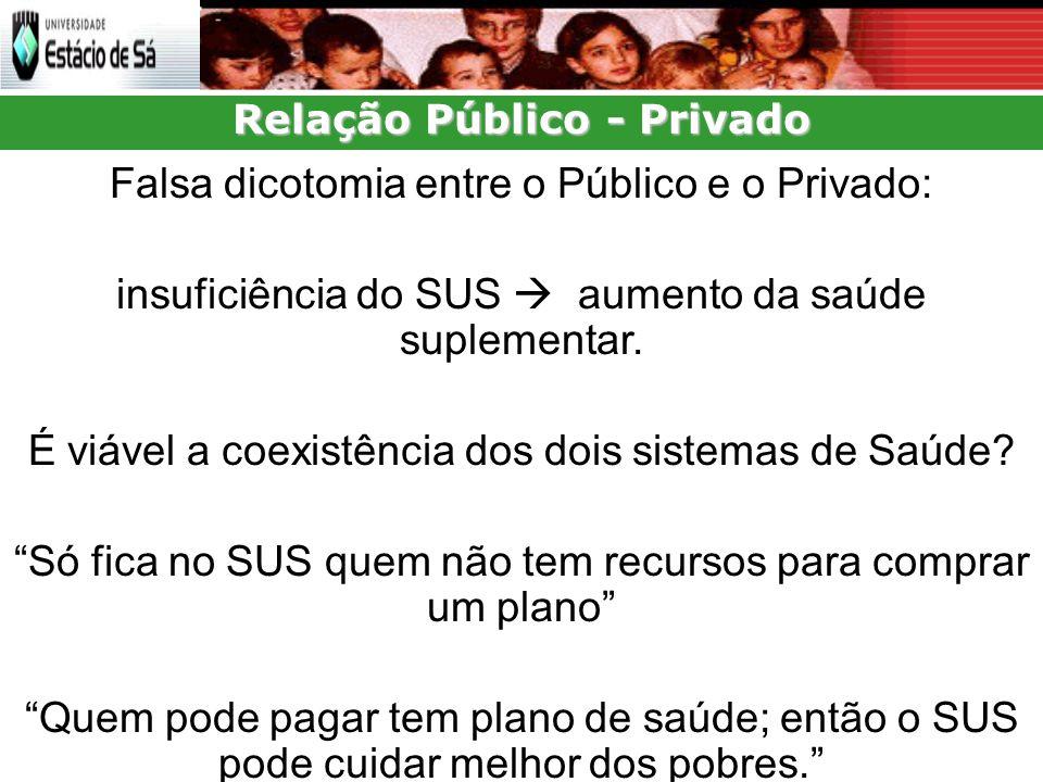 Relação Público - Privado Falsa dicotomia entre o Público e o Privado: insuficiência do SUS aumento da saúde suplementar.