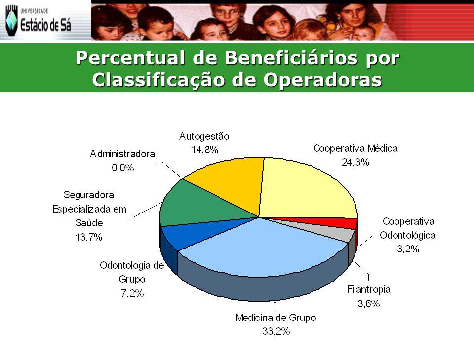 Percentual de Beneficiários por Classificação de Operadoras