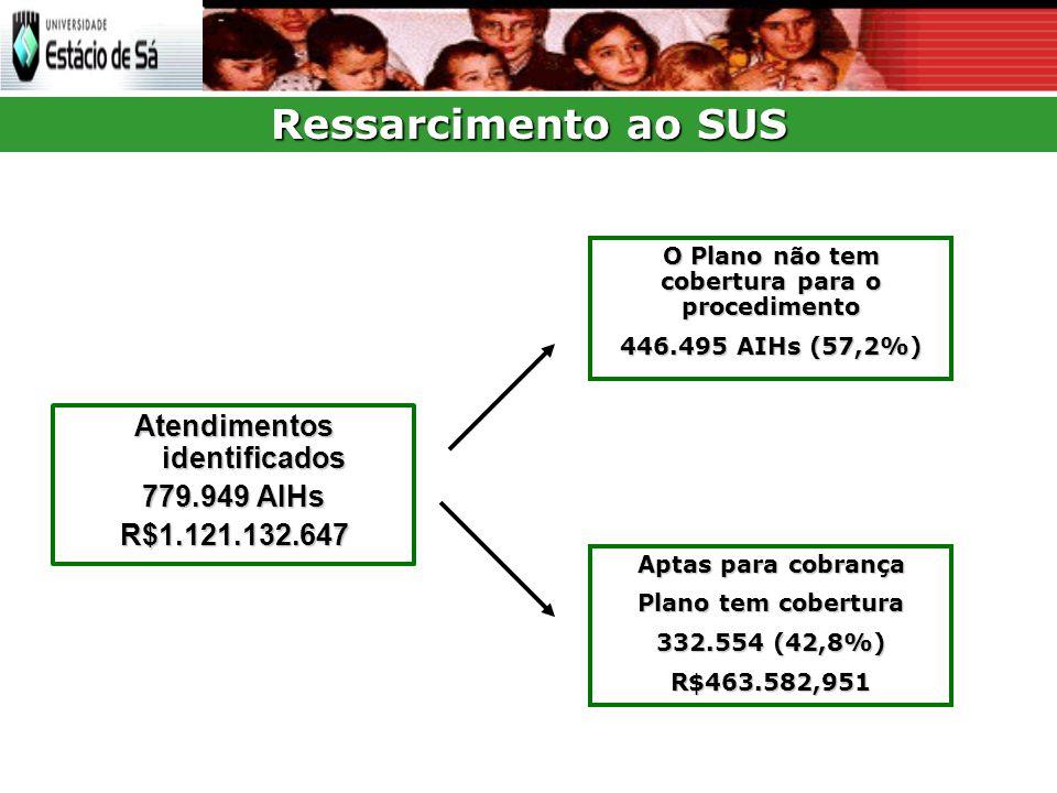 Atendimentos identificados 779.949 AIHs R$1.121.132.647 O Plano não tem cobertura para o procedimento 446.495 AIHs (57,2%) Aptas para cobrança Plano tem cobertura 332.554 (42,8%) R$463.582,951 Ressarcimento ao SUS