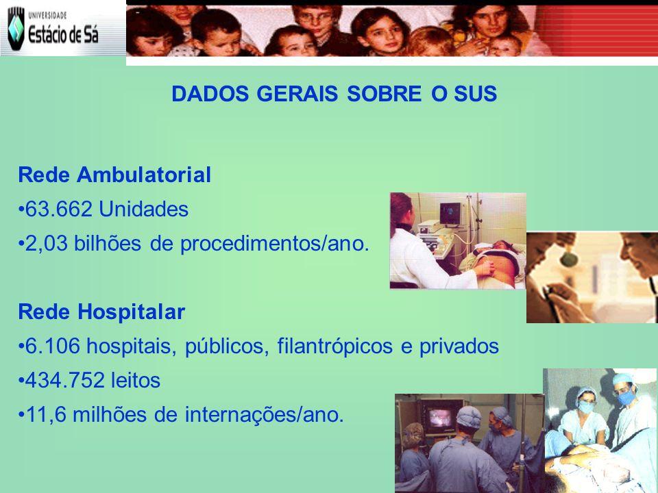 DADOS GERAIS SOBRE O SUS Rede Ambulatorial 63.662 Unidades 2,03 bilhões de procedimentos/ano.
