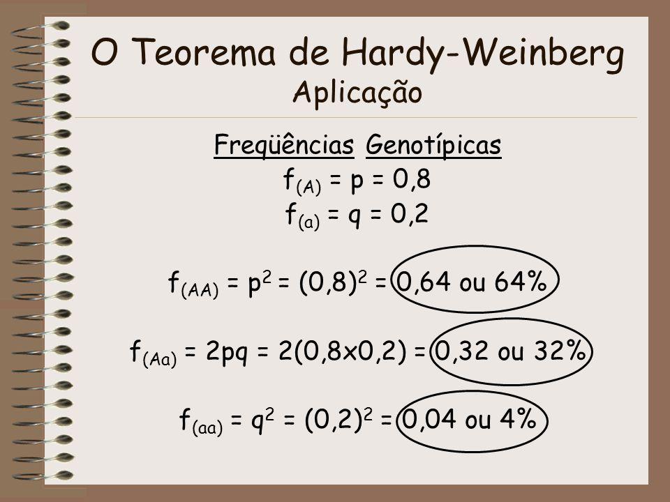 O Teorema de Hardy-Weinberg Aplicação Freqüências Genotípicas f (A) = p = 0,8 f (a) = q = 0,2 f (AA) = p 2 = (0,8) 2 = 0,64 ou 64% f (Aa) = 2pq = 2(0,