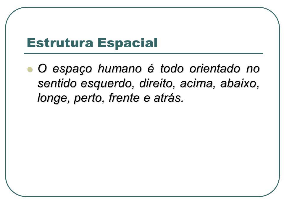 O espaço humano é todo orientado no sentido esquerdo, direito, acima, abaixo, longe, perto, frente e atrás. O espaço humano é todo orientado no sentid