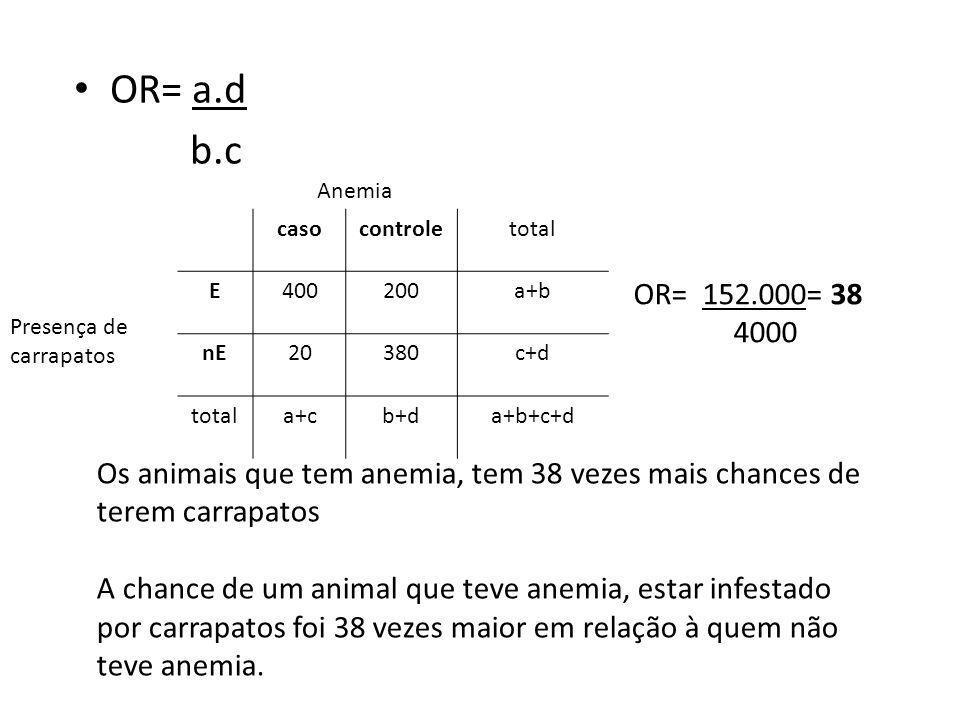 OR= a.d b.c casocontroletotal E400200a+b nE20380c+d totala+cb+da+b+c+d Presença de carrapatos Anemia OR= 152.000= 38 4000 Os animais que tem anemia, t