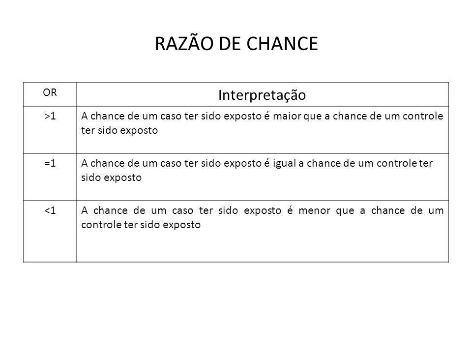 RAZÃO DE CHANCE OR Interpretação >1A chance de um caso ter sido exposto é maior que a chance de um controle ter sido exposto =1A chance de um caso ter