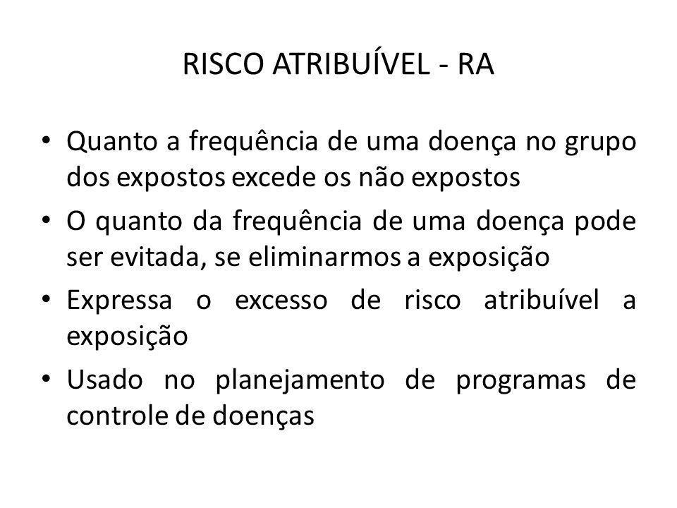 RISCO ATRIBUÍVEL - RA Quanto a frequência de uma doença no grupo dos expostos excede os não expostos O quanto da frequência de uma doença pode ser evi