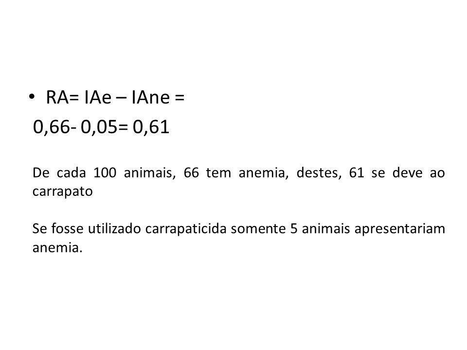 RA= IAe – IAne = 0,66- 0,05= 0,61 De cada 100 animais, 66 tem anemia, destes, 61 se deve ao carrapato Se fosse utilizado carrapaticida somente 5 anima