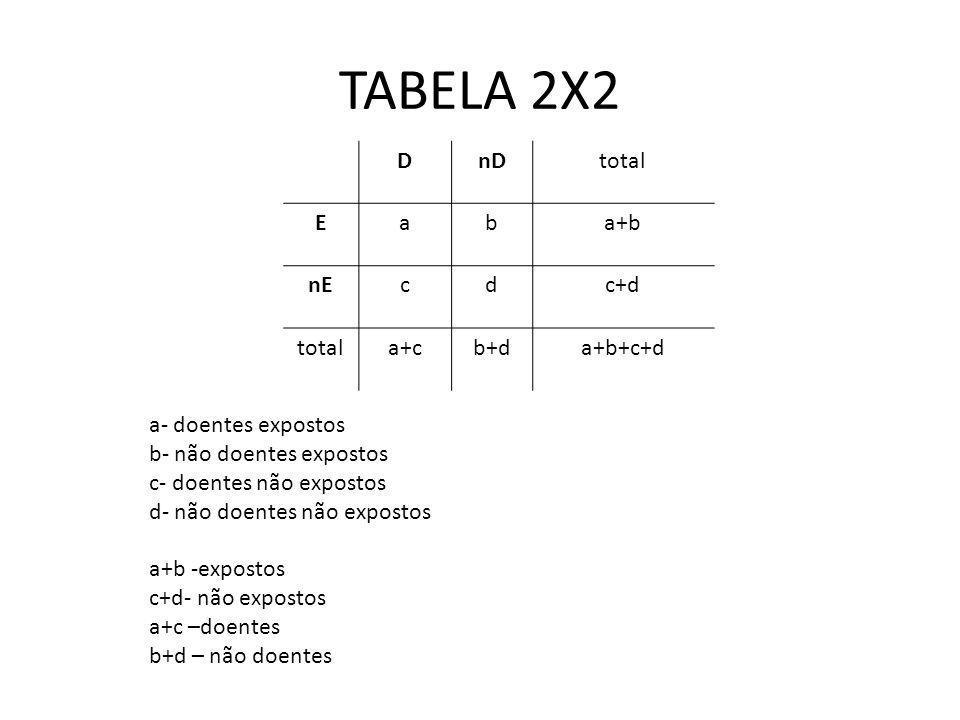 TABELA 2X2 DnDtotal Eaba+b nEcdc+d totala+cb+da+b+c+d a- doentes expostos b- não doentes expostos c- doentes não expostos d- não doentes não expostos
