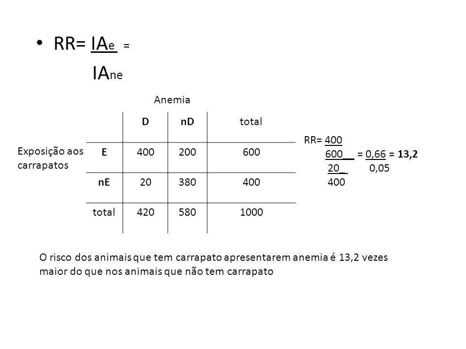 RR= IA e = IA ne DnDtotal E400200600 nE20380400 total4205801000 Exposição aos carrapatos Anemia RR= 400 600__ = 0,66 = 13,2 20_ 0,05 400 O risco dos a