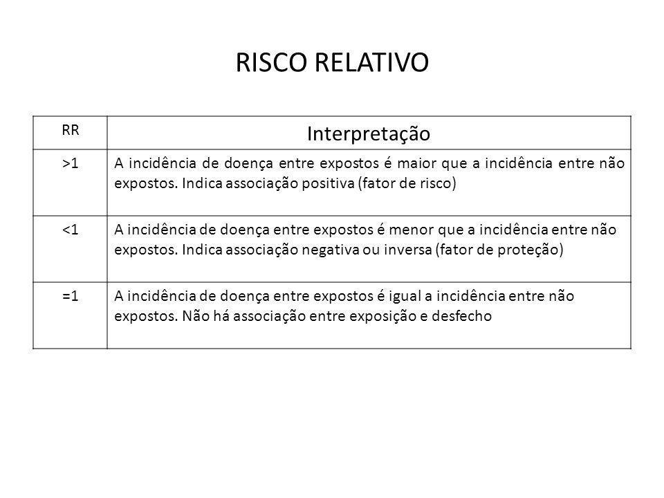 RISCO RELATIVO RR Interpretação >1A incidência de doença entre expostos é maior que a incidência entre não expostos. Indica associação positiva (fator