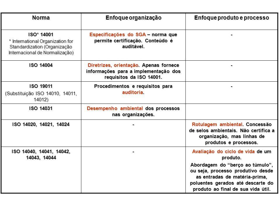 Norma Enfoque organização Enfoque produto e processo ISO* 14001 * International Organization for Standardization (Organização Internacional de Normali