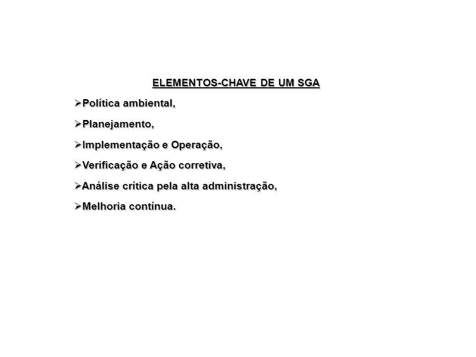 ELEMENTOS-CHAVE DE UM SGA Política ambiental, Política ambiental, Planejamento, Planejamento, Implementação e Operação, Implementação e Operação, Veri