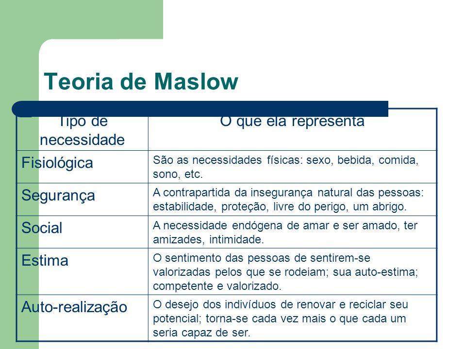 Teoria de Maslow Tipo de necessidade O que ela representa Fisiológica São as necessidades físicas: sexo, bebida, comida, sono, etc. Segurança A contra