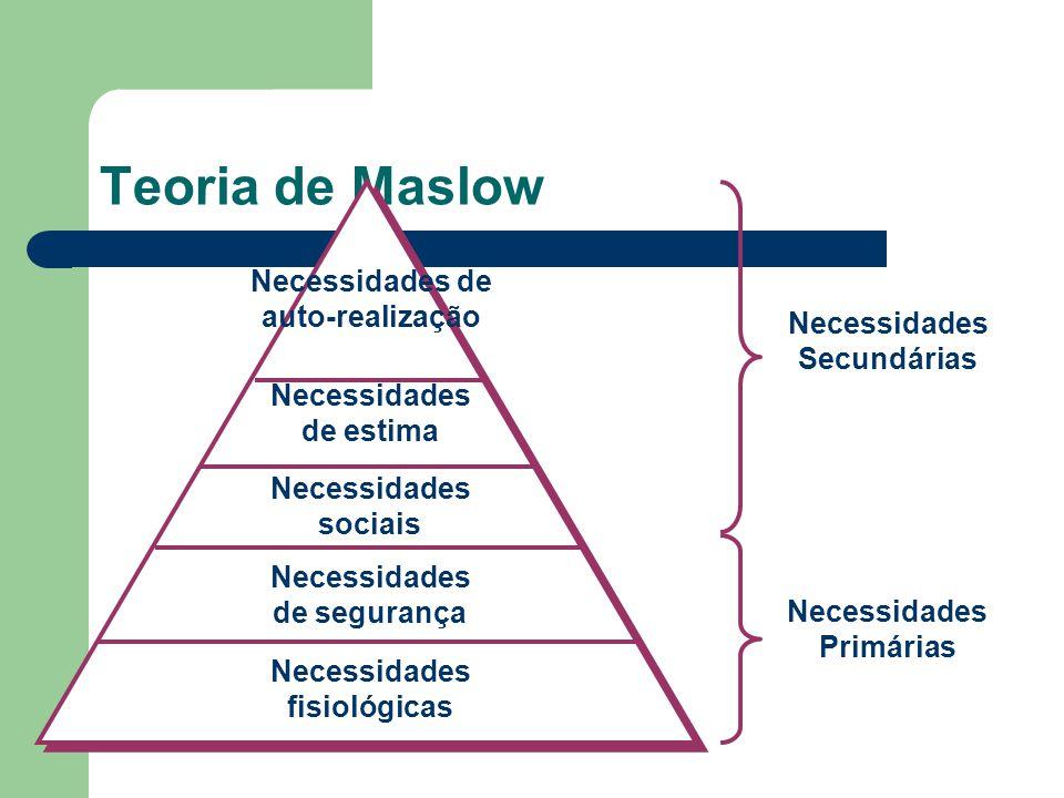 Teoria de Maslow Necessidades de auto-realização Necessidades de estima Necessidades sociais Necessidades de segurança Necessidades fisiológicas Neces