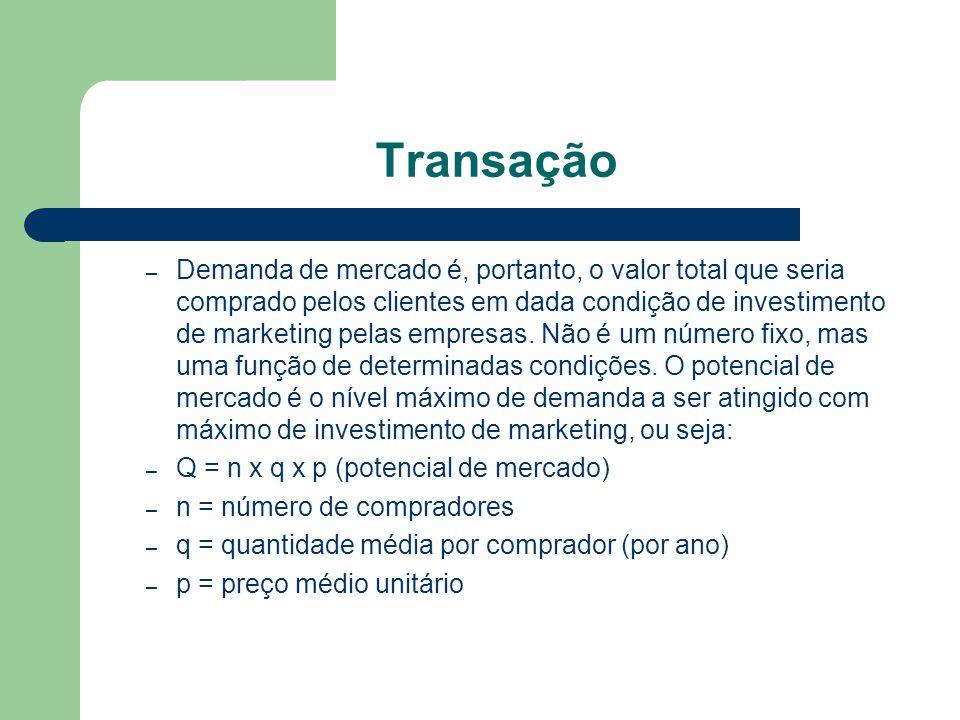 Transação – Demanda de mercado é, portanto, o valor total que seria comprado pelos clientes em dada condição de investimento de marketing pelas empres
