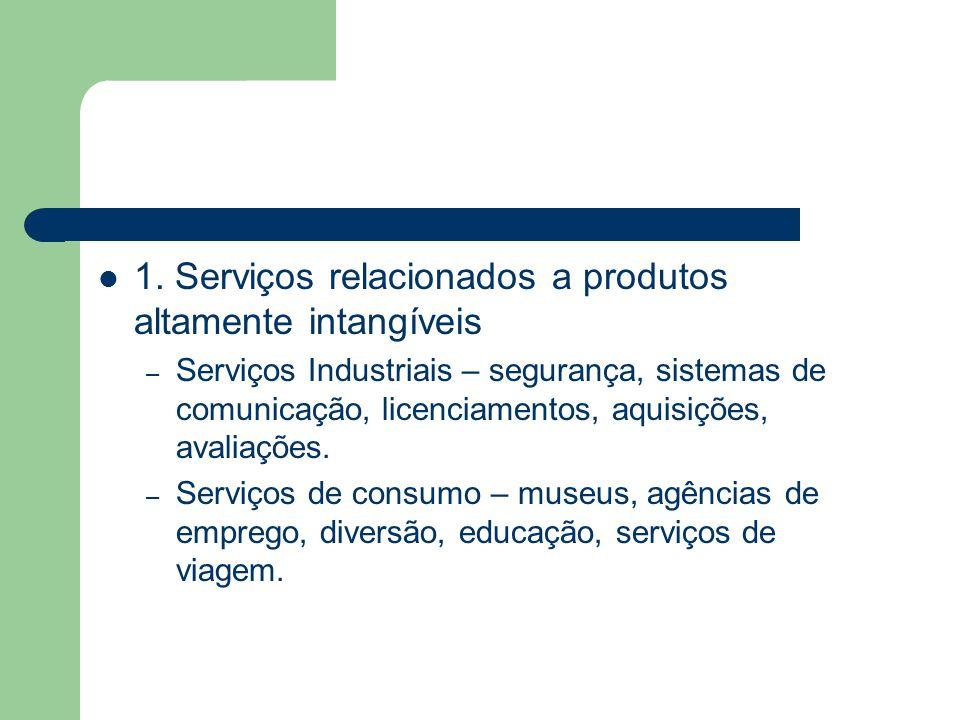 1. Serviços relacionados a produtos altamente intangíveis – Serviços Industriais – segurança, sistemas de comunicação, licenciamentos, aquisições, ava